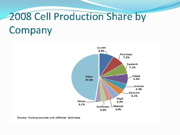 2008 Cell Production Share by Company