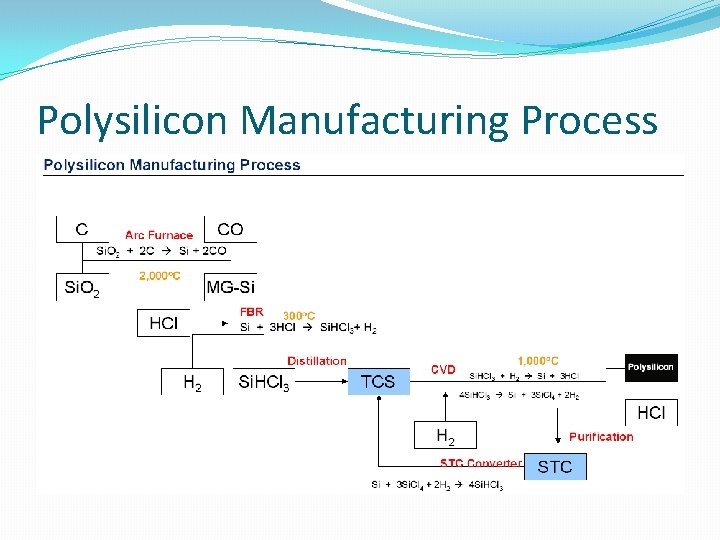 Polysilicon Manufacturing Process
