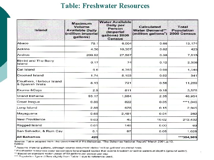 Table: Freshwater Resources