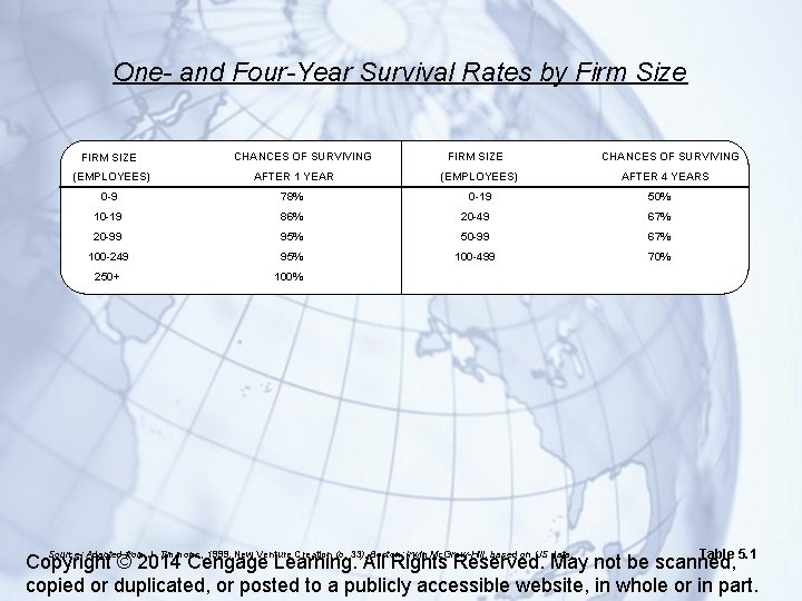 One- and Four-Year Survival Rates by Firm Size FIRM SIZE CHANCES OF SURVIVING (EMPLOYEES)