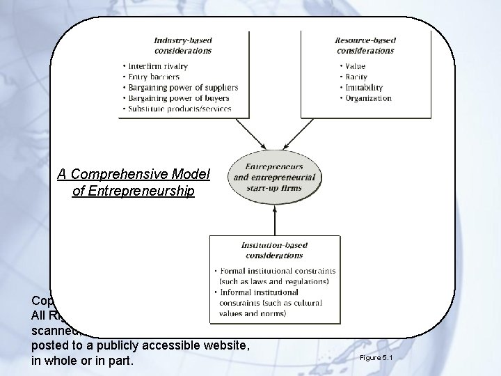 A Comprehensive Model of Entrepreneurship Copyright © 2014 Cengage Learning. All Rights Reserved. May