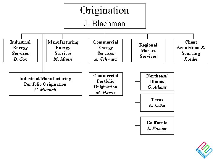 Origination J. Blachman Industrial Energy Services D. Cox Manufacturing Energy Services M. Mann Industrial/Manufacturing