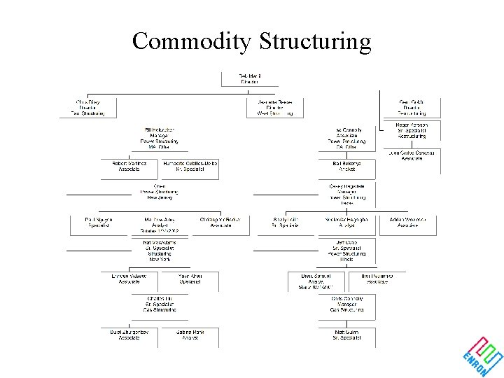 Commodity Structuring