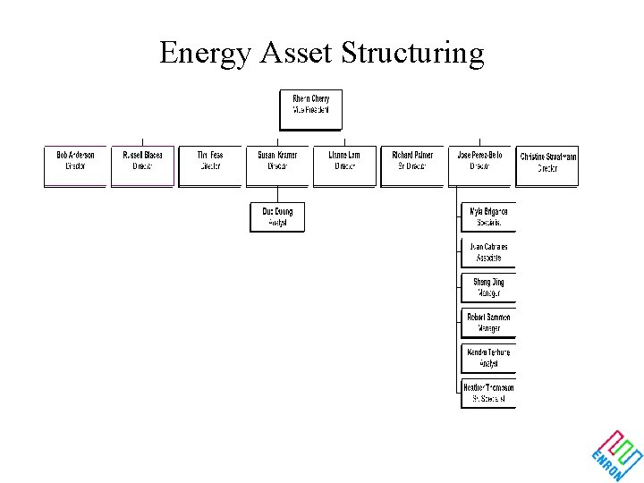 Energy Asset Structuring