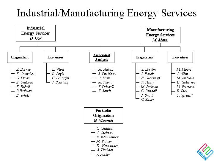 Industrial/Manufacturing Energy Services Industrial Energy Services D. Cox Origination S. Barnes T. Comiskey G.
