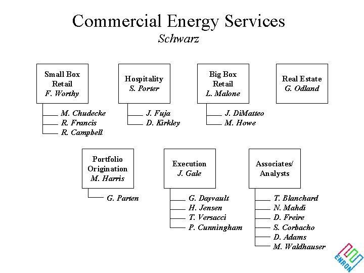 Commercial Energy Services Schwarz Small Box Retail F. Worthy Big Box Retail L. Malone