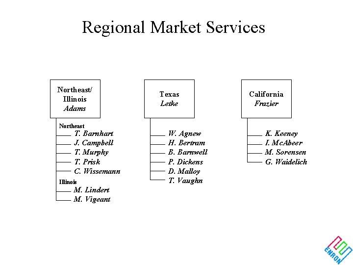 Regional Market Services Northeast/ Illinois Adams Northeast T. Barnhart J. Campbell T. Murphy T.