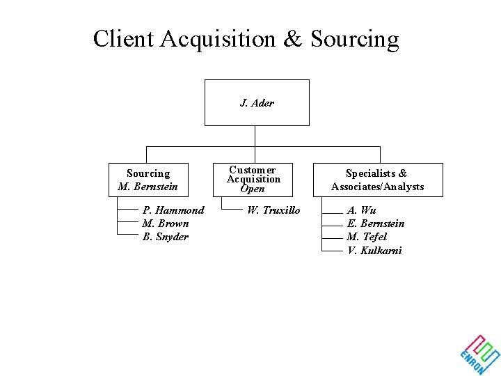 Client Acquisition & Sourcing J. Ader Sourcing M. Bernstein P. Hammond M. Brown B.