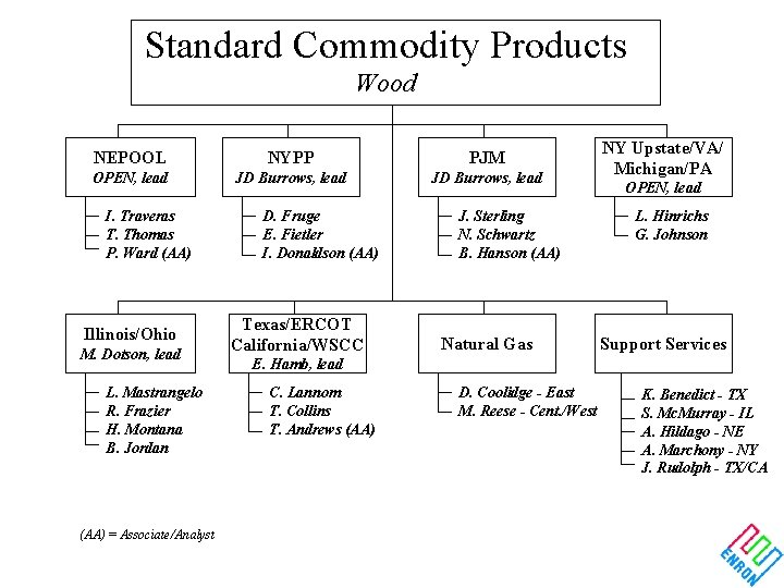 Standard Commodity Products Wood NEPOOL NYPP PJM OPEN, lead JD Burrows, lead I. Traveras