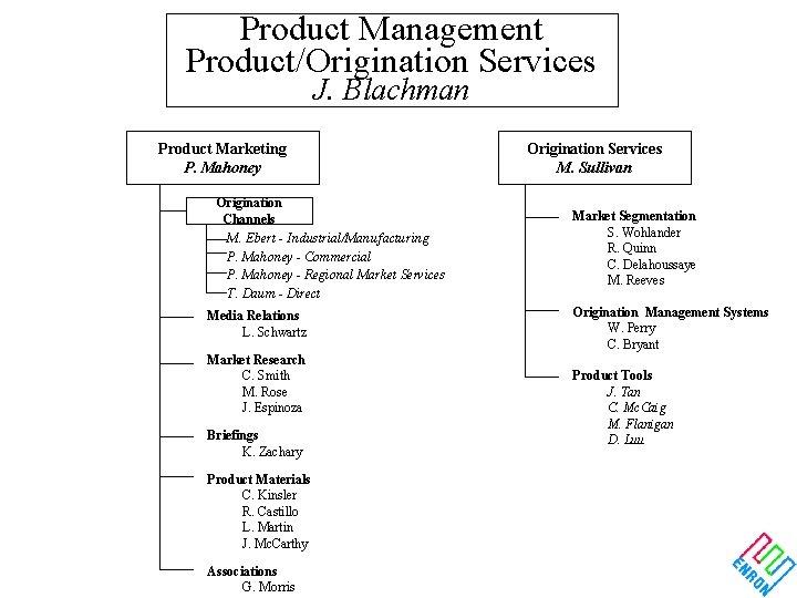 Product Management Product/Origination Services J. Blachman Product Marketing P. Mahoney Origination Channels M. Ebert