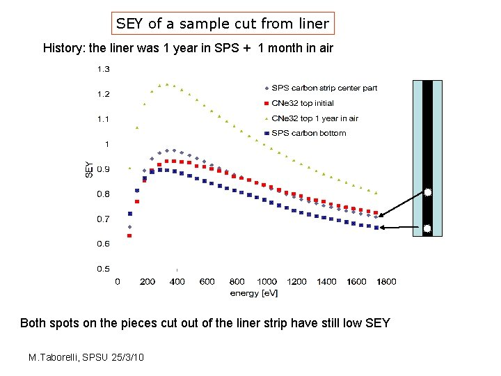 SEY of a sample cut from liner History: the liner was 1 year in