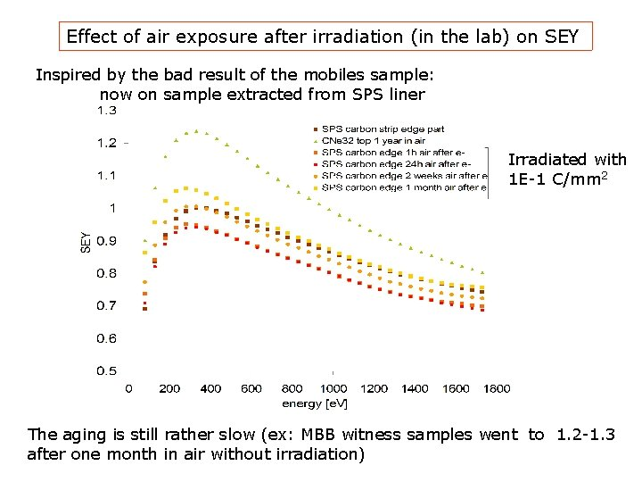 Effect of air exposure after irradiation (in the lab) on SEY Inspired by the