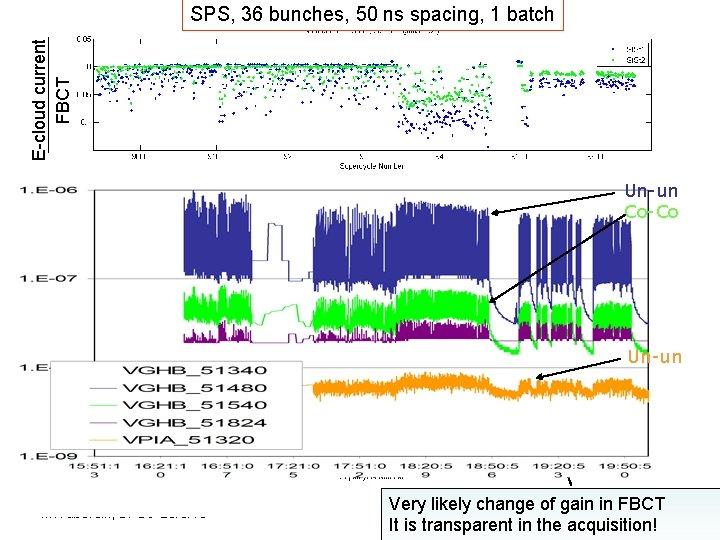 E-cloud current FBCT SPS, 36 bunches, 50 ns spacing, 1 batch Un-un Co-Co FBCT