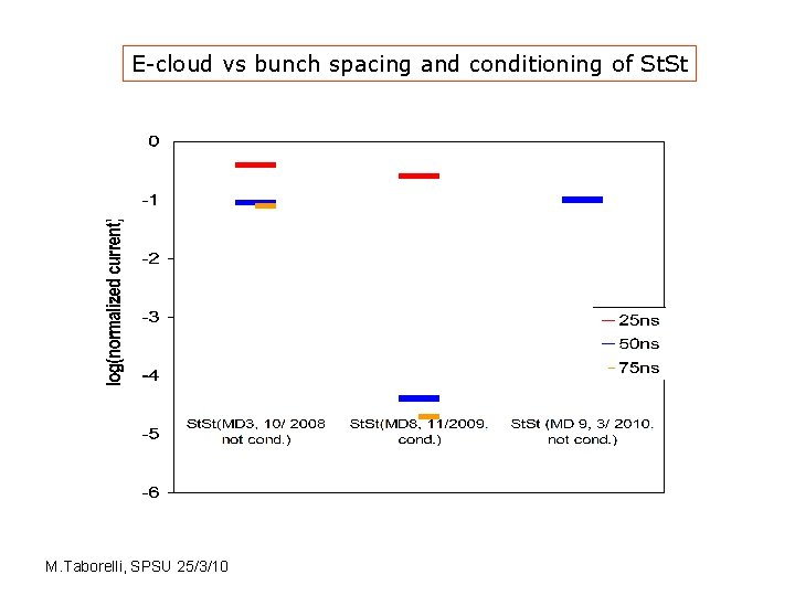 E-cloud vs bunch spacing and conditioning of St. St M. Taborelli, SPSU 25/3/10