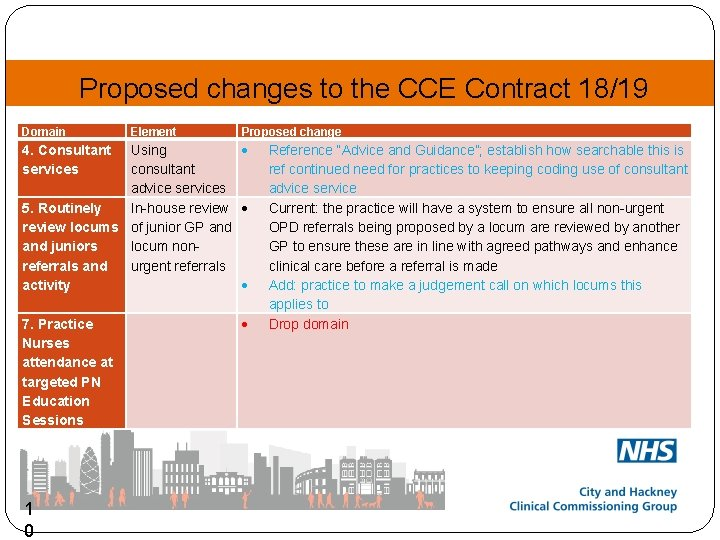 Proposed changes to the CCE Contract 18/19 Domain Element Proposed change Using consultant advice