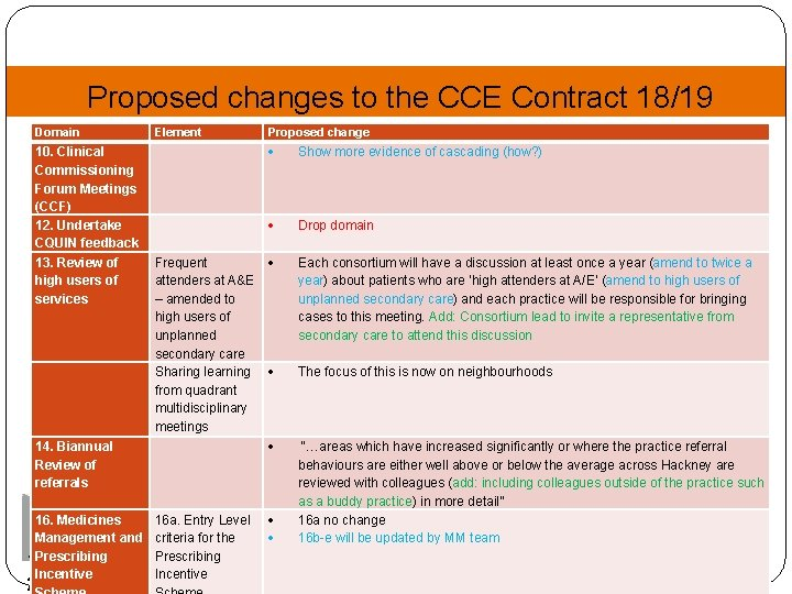 Proposed changes to the CCE Contract 18/19 Domain Element Proposed change 10. Clinical Commissioning