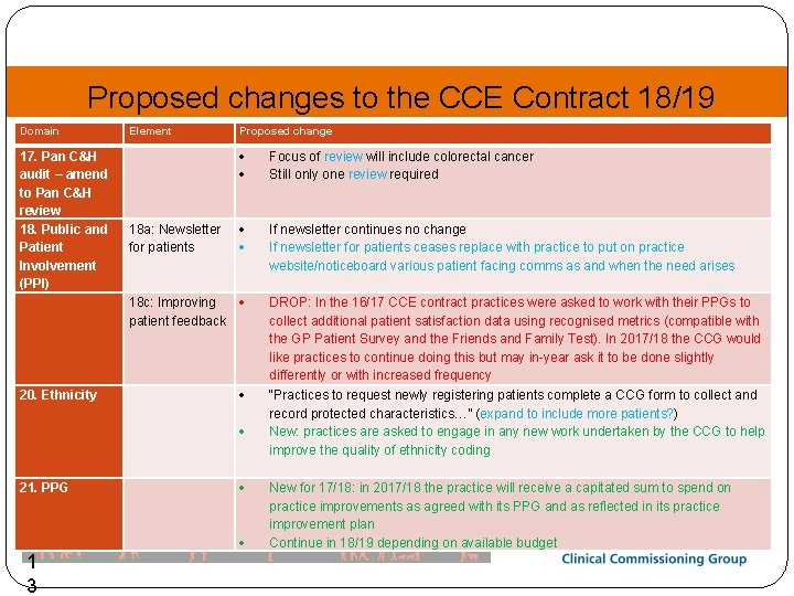 Proposed changes to the CCE Contract 18/19 Domain Element Proposed change 17. Pan C&H