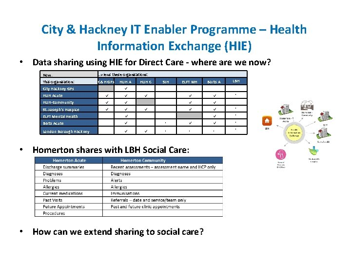 City & Hackney IT Enabler Programme – Health Information Exchange (HIE) • Data sharing