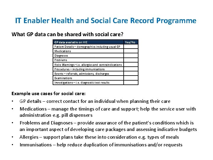 IT Enabler Health and Social Care Record Programme What GP data can be shared