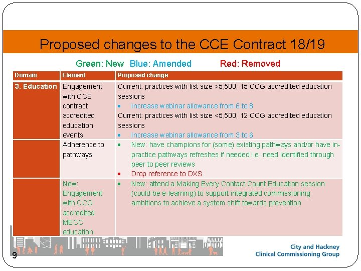 Proposed changes to the CCE Contract 18/19 Green: New Blue: Amended Domain Element 3.