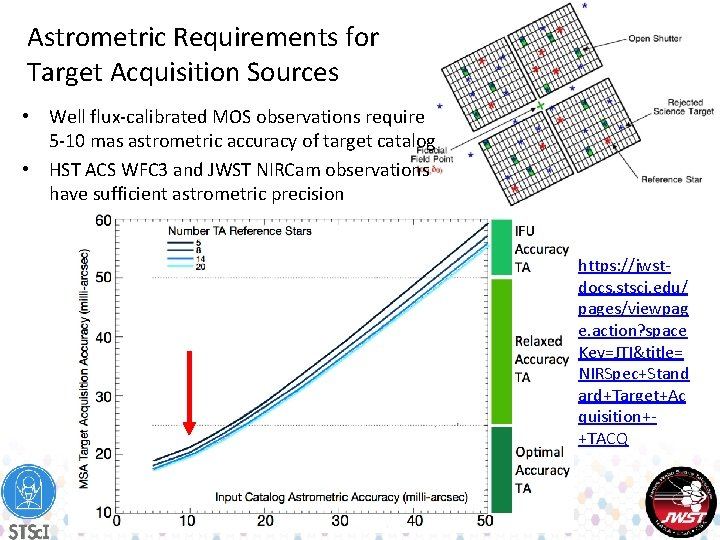 Astrometric Requirements for Target Acquisition Sources • Well flux-calibrated MOS observations require 5 -10