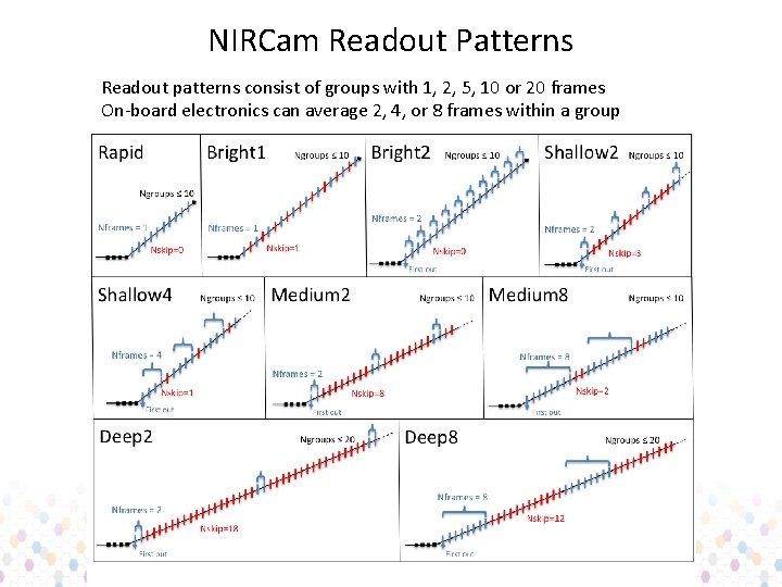 NIRCam Readout Patterns Readout patterns consist of groups with 1, 2, 5, 10 or