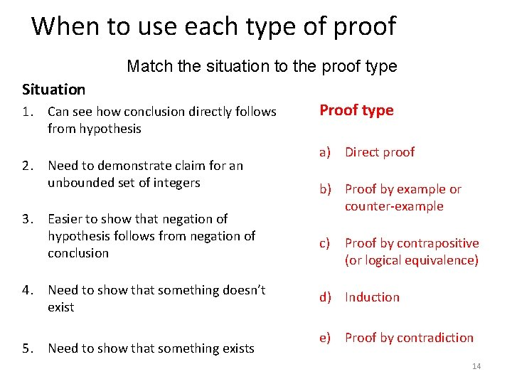 When to use each type of proof Match the situation to the proof type