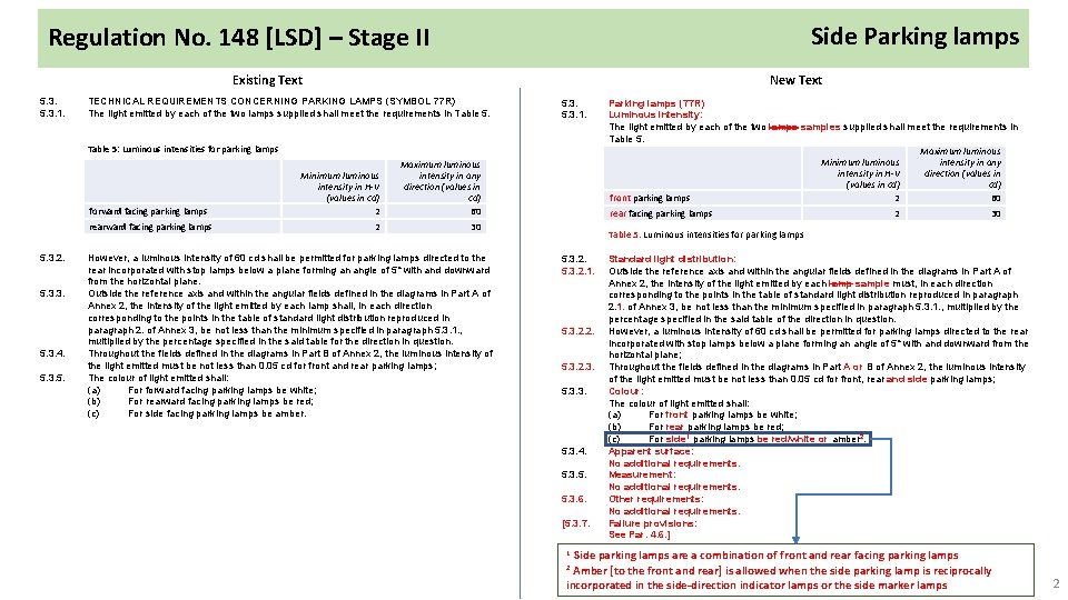 Side Parking lamps Regulation No. 148 [LSD] – Stage II Existing Text 5. 3.