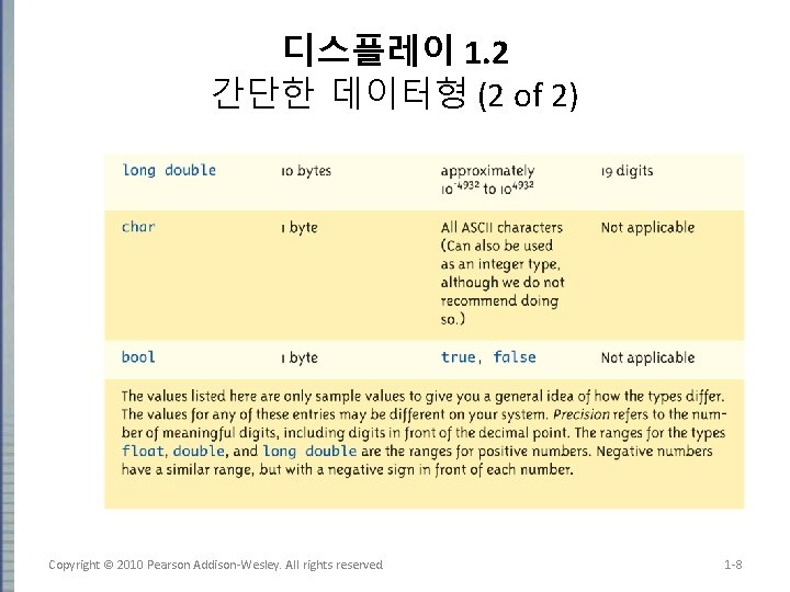 디스플레이 1. 2 간단한 데이터형 (2 of 2) Copyright © 2010 Pearson Addison-Wesley. All