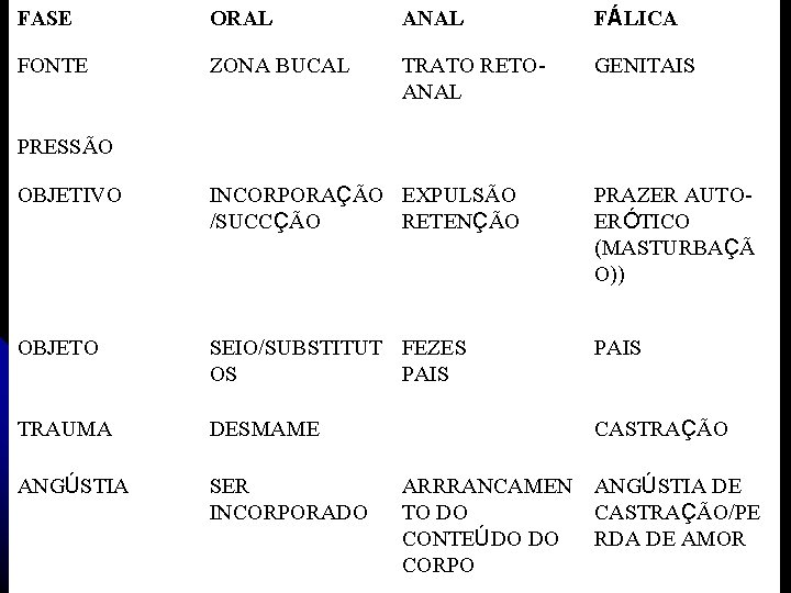 FASE ORAL ANAL FÁLICA FONTE ZONA BUCAL TRATO RETOANAL GENITAIS PRESSÃO OBJETIVO INCORPORAÇÃO EXPULSÃO