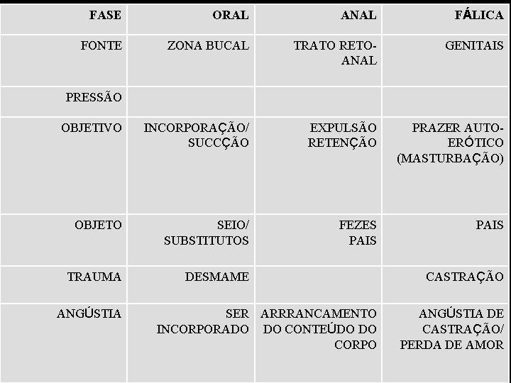 FASE ORAL ANAL FÁLICA FONTE ZONA BUCAL TRATO RETOANAL GENITAIS PRESSÃO OBJETIVO INCORPORAÇÃO/ SUCCÇÃO