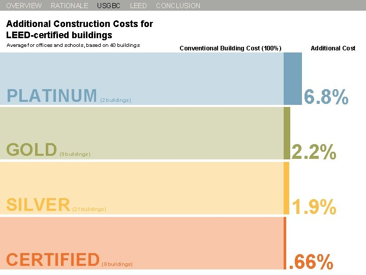 OVERVIEW RATIONALE USGBC LEED CONCLUSION Additional Construction Costs for LEED-certified buildings Average for offices