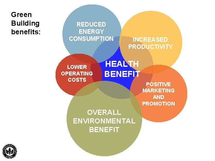 Green Building benefits: REDUCED ENERGY CONSUMPTION LOWER OPERATING COSTS INCREASED PRODUCTIVITY HEALTH BENEFIT POSITIVE