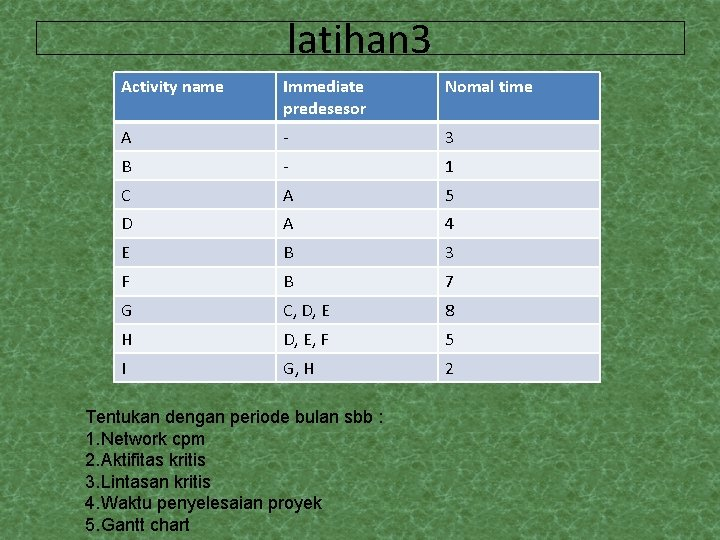 latihan 3 Activity name Immediate predesesor Nomal time A - 3 B - 1