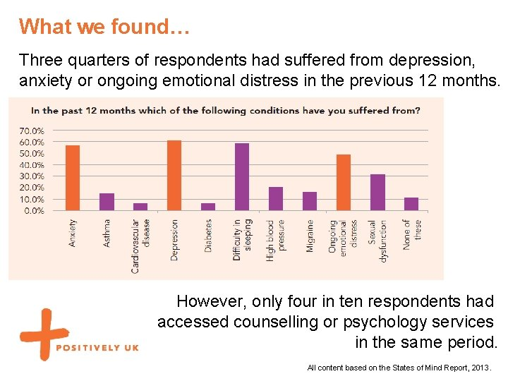 What we found… Three quarters of respondents had suffered from depression, anxiety or ongoing