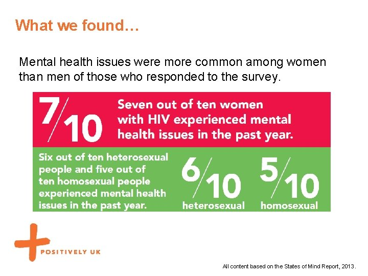 What we found… Mental health issues were more common among women than men of