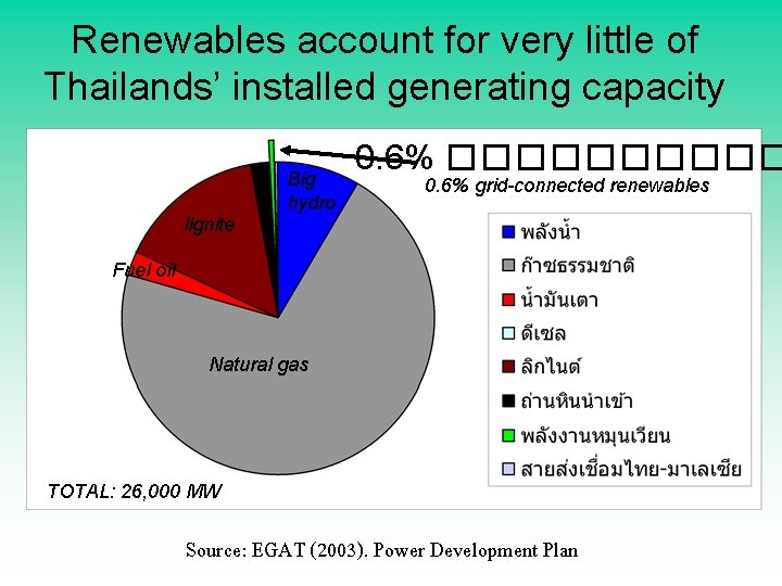 Renewables account for very little of Thailands' installed generating capacity Big hydro 0. 6%