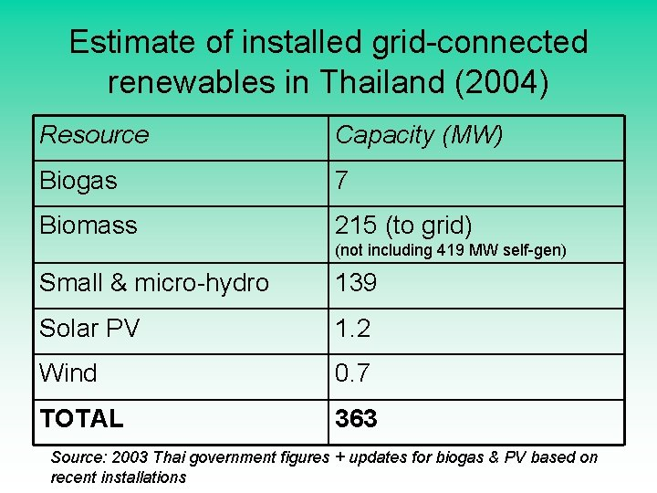 Estimate of installed grid-connected renewables in Thailand (2004) Resource Capacity (MW) Biogas 7 Biomass