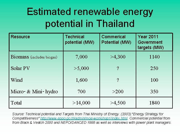 Estimated renewable energy potential in Thailand Resource Biomass (includes biogas) Solar PV Wind Micro-