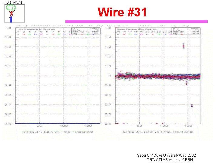 Wire #31 Seog Oh/ Duke University/Oct, 2002 TRT/ ATLAS week at CERN