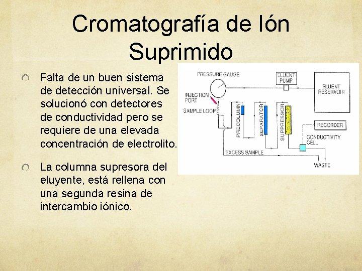Cromatografía de Ión Suprimido Falta de un buen sistema de detección universal. Se solucionó