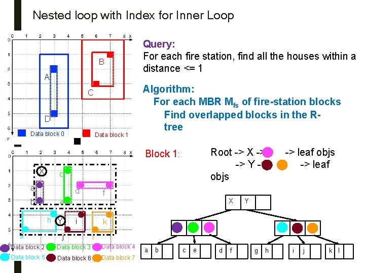 Nested loop with Index for Inner Loop B A C D Data block 0