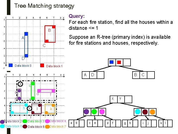 Tree Matching strategy B Query: For each fire station, find all the houses within