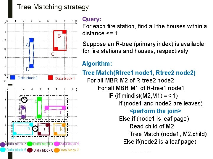 Tree Matching strategy B Suppose an R-tree (primary index) is available for fire stations