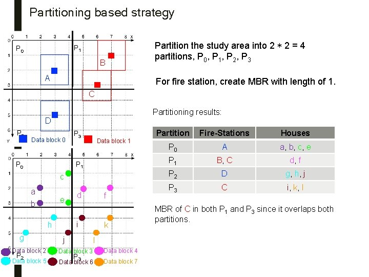 Partitioning based strategy P 1 P 0 B A Partition the study area into