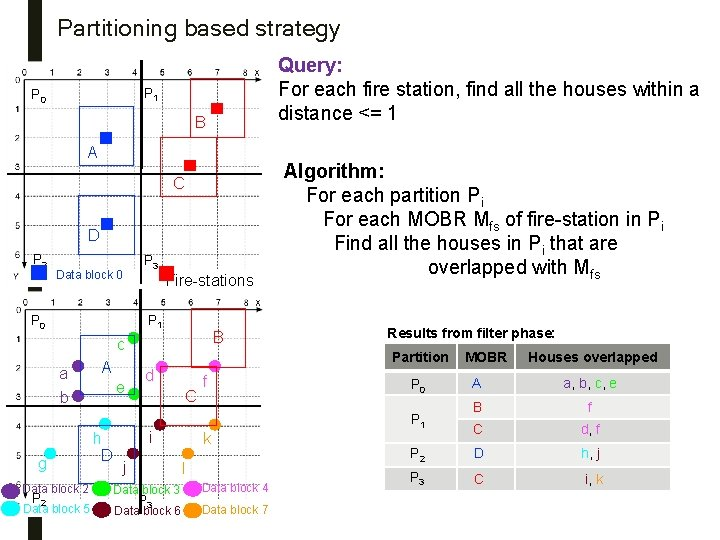 Partitioning based strategy Query: For each fire station, find all the houses within a