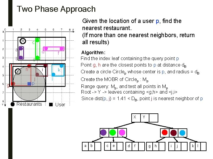 Two Phase Approach X c a b Y g 3 Given the location of