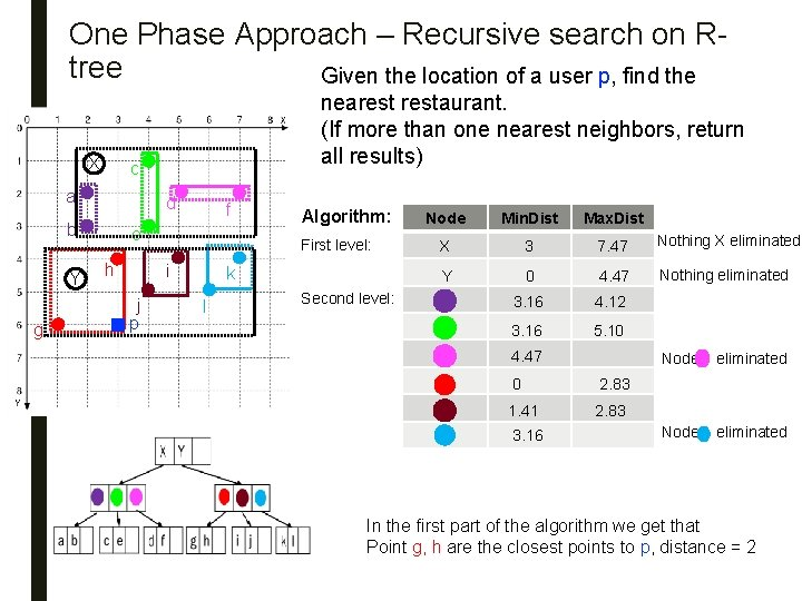 One Phase Approach – Recursive search on Rtree Given the location of a user