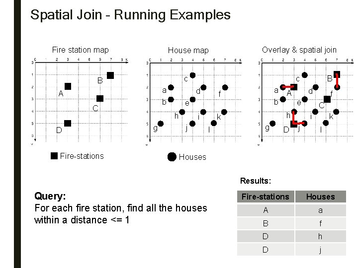 Spatial Join – Running Examples Fire station map a b A C Fire-stations c
