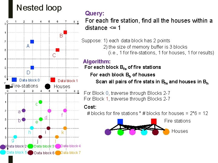Nested loop B A C Query: For each fire station, find all the houses